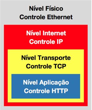 Pilha TCP/IP